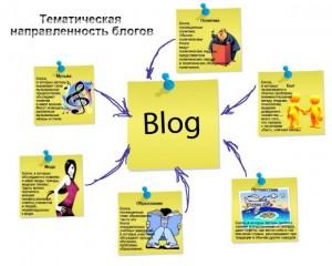 Тематика для блога